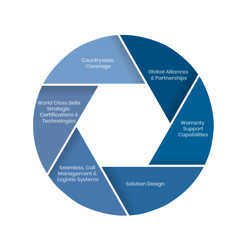 support-capabilities_v2.0-01-1